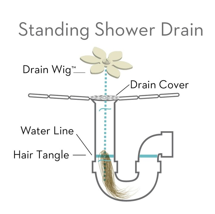 How DrainWig Works