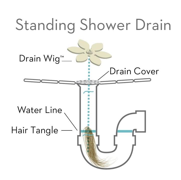 How DrainWig Works